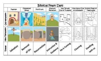 Biblical Feast Days Overview Cut & Paste