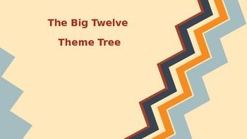 Big 12 Theme Powerpoint