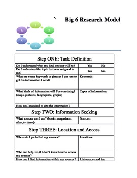 Big 6 Research Model Check List (editable)