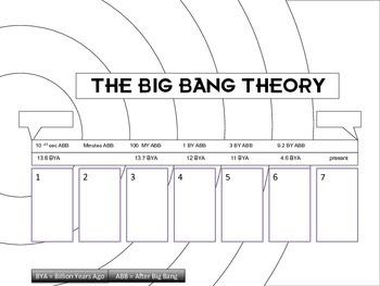 Big Bang Theory Timeline and Evidence Diagrams