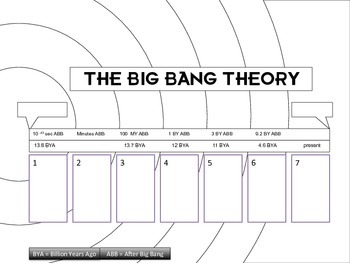 big bang theory timeline and evidence diagrams by thesciteacher tpt. Black Bedroom Furniture Sets. Home Design Ideas
