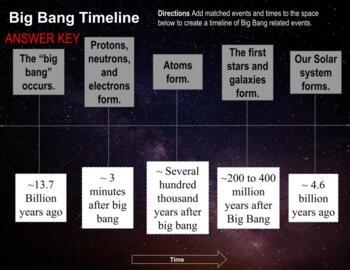 Big Bang Timeline (NGSS HS-ESS1-2 Supplement)