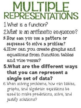 Big Idea Poster: Multiple Representations