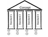 Big Idea for Common Core