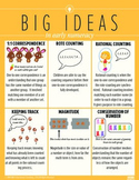 Big Ideas in Early Numeracy