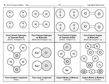 Matter  03  Classify Matter as Pure or Impure Graphic Organizer & Table