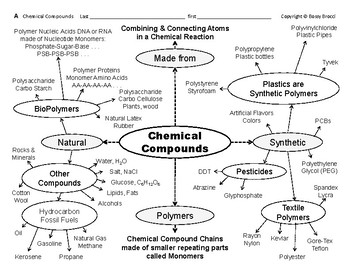 Big Science 1  Matter  09  Chemical Compounds Graphic Organizer & Table