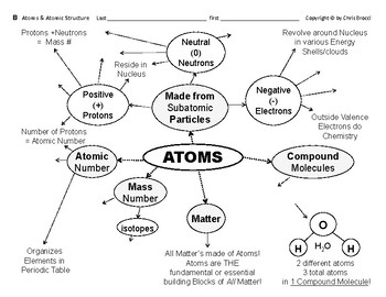 Big Science 2  Atomic Struct  01  Atoms & Atomic Structure Graphic Organizers