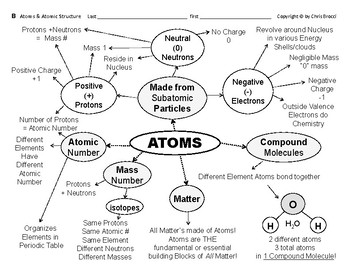 Atomic Structure  01  Atoms & Atomic Structure Graphic Organizers