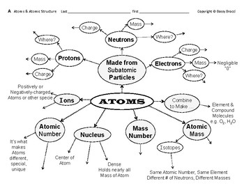 Big Science 2  Atomic Struct  01  Atoms & Atomic Structure