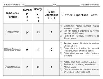 Big Science 2  Atomic Struct  02  Subatomic Particles Comparison