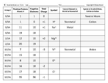 Atomic Structure 07 Deconstruct Distinguish Neutral Atoms Ions Quiz