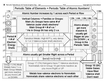 Periodic Table 01  The Periodic Table's Structure & Trends Graphic Organizers