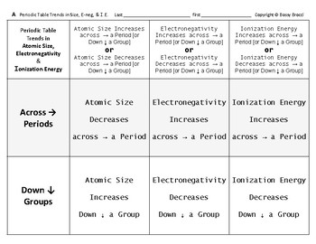Big Science 3  P. Table 02  Periodic Trends in Size, Electroneg & Ion Energy