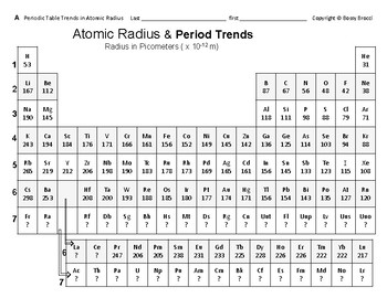 Big Science 3  P. Table 11  Periodic Table Trends in Atomic Radius