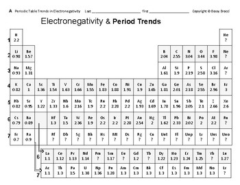 Big Science 3  P. Table 12  Periodic Table Trends in Electronegativity