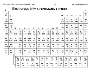 Periodic table 12 electronegativity trends across periods win periodic table 12 electronegativity trends across periods win groups quiz urtaz Images