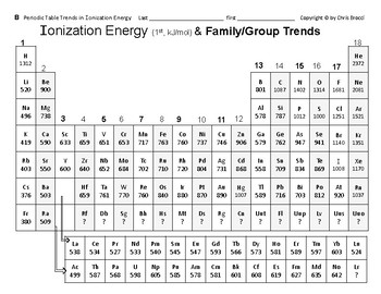 Big Science 3  P. Table 13  Periodic Table Trends in Ionization Energy