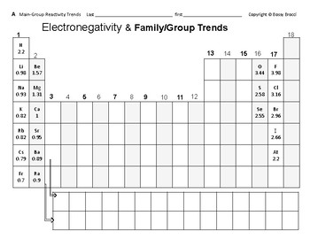 Periodic Table 14 Main Groups Electronegativity Reactivity Trends
