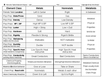 periodic table 16 compare stats properties of metals nonmetals metalloids - Mastering The Periodic Table Activity 5 Nonmetals Word Find