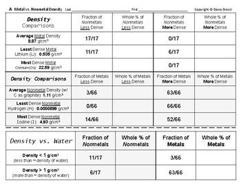 Periodic Table 17  Compare & Generalize Density of Metals vs. Nonmetals + QUIZ