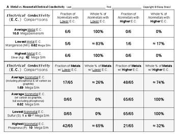 Big Science 3  P. Table 22  Electrical Conductivity of Metals vs. Nonmetals