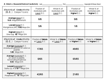 Periodic Table 22  Compare Electrical Conductivity Metals vs. Nonmetals + QUIZ