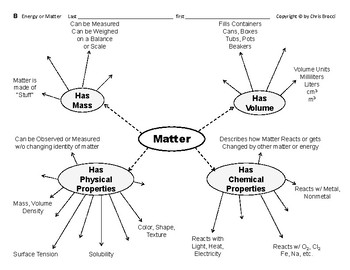 Properties & Changes 01  Compare Energy & Matter Graphic Organizers