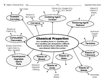 Big Science 4  Props & Changes  03  Physical & Chemical Properties Graphic Orgs
