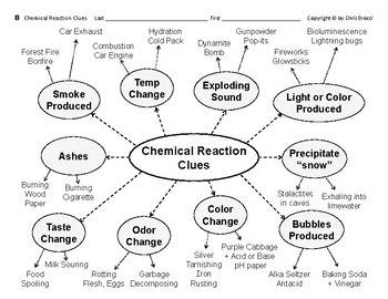 Properties & Changes 09 Chemical Changes & Clues of Reactions Graphic Organizers