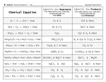 Properties & Changes 11 Chemical Equations Reactions Graphic Organizer, Activity