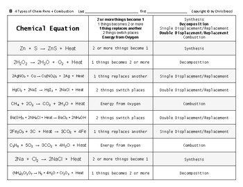 Properties & Changes 13 Four Elementary Types of Chemical Reactions + Combustion