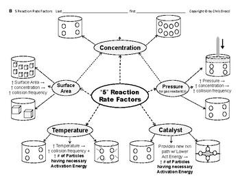 Big Science 4  Props & Changes  21 Activation Energy & 5 Rxn Rate Factors -abrgd