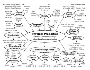Big Science 6  Water's Props  01  Physical Properties & Changes Graphic Organzrs