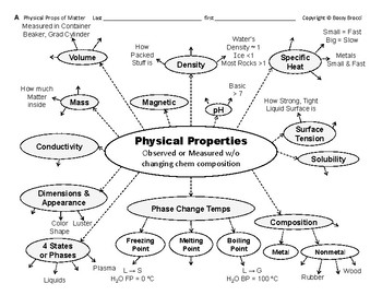 Water Properties 01  Physical Properties & Physical Changes Graphic Organizers