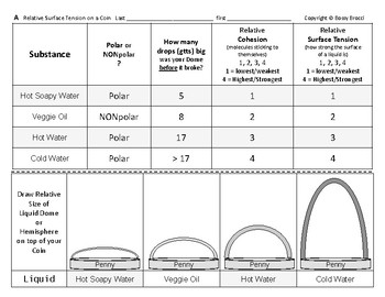 Water Properties 05 Measure Relative Surface Tension of Water Other Liqs + QUIZ