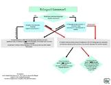 Bilingual Assessment Flowchart
