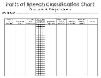 Bilingual/ESL Parts of Speech Hunt Graphic Organizer