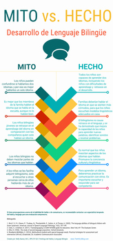 Bilingual Myths and Facts: Spanish