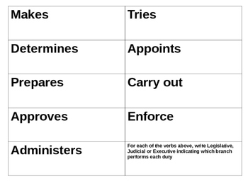 Bilingual Spanish/English government branches, duties of each practice and sort