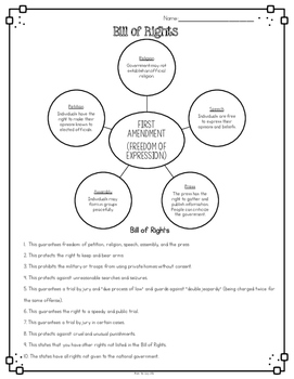 Bill of Rights Diagram with Comprehension Questions