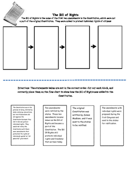 Bill of Rights Sequencing Activity