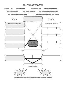 Bill to Law Graphic Organizer