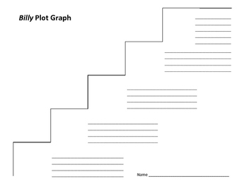 Billy Plot Graph - William Kirtland