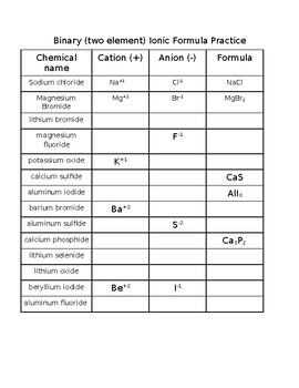 Binary (Two-Element) Ionic Compound Practice