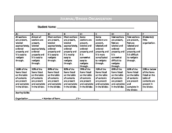 Binder Organization Rubric