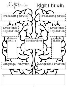 Bio-Psychology: Cerebral Dominance RAFT