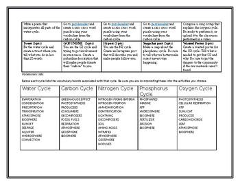 Biogeochemical (Nutrient) Cycles Choice Board Project