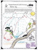 Biogeochemical Cycles Drawing