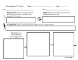 Biography Map for 3rd-5th Grade